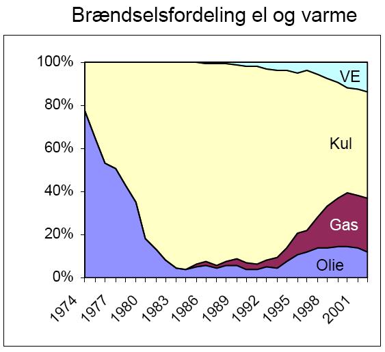 nedre brændværdi naturgas