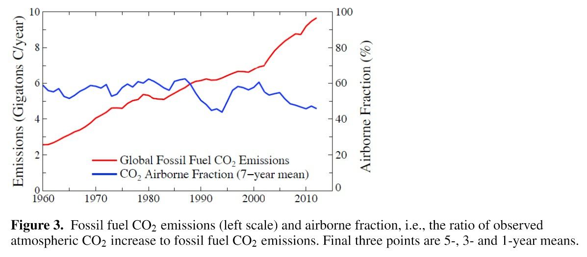 Carbon dating 20. århundrede