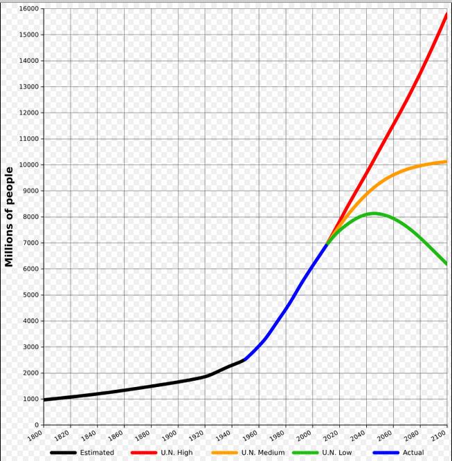 befolkningstal i indien
