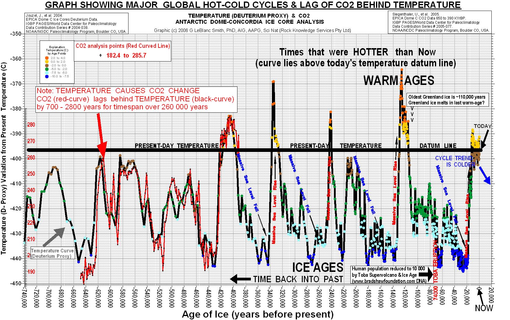 global opvarmning danmark