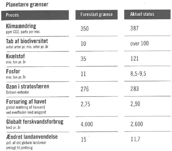 miljoeoekonomisk råd danmark