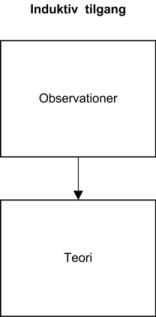 Den induktive metode